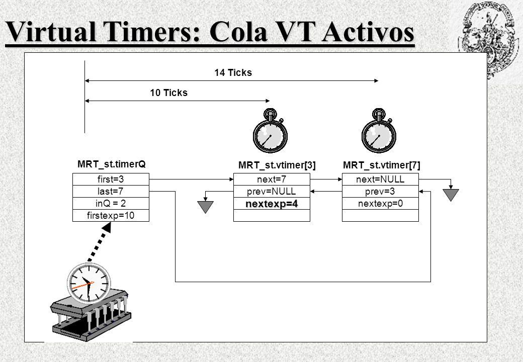 first=3 last=7 MRT_st.timerQ inQ = 2 firstexp=10 next=7 prev=NULL MRT_st.vtimer[3] nextexp=4 next=NULL prev=3 MRT_st.vtimer[7] nextexp=0 10 Ticks 14 Ticks Virtual Timers: Cola VT Activos