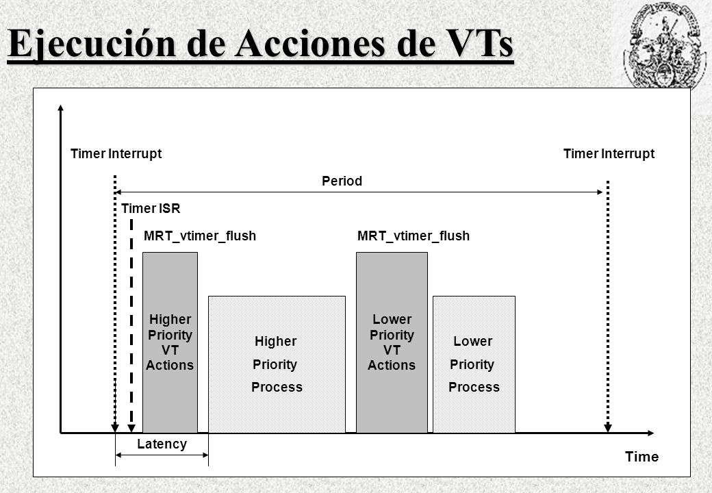 Ejecución de Acciones de VTs Time Timer Interrupt Timer ISR Period Higher Priority VT Actions MRT_vtimer_flush Latency Higher Priority Process Lower P