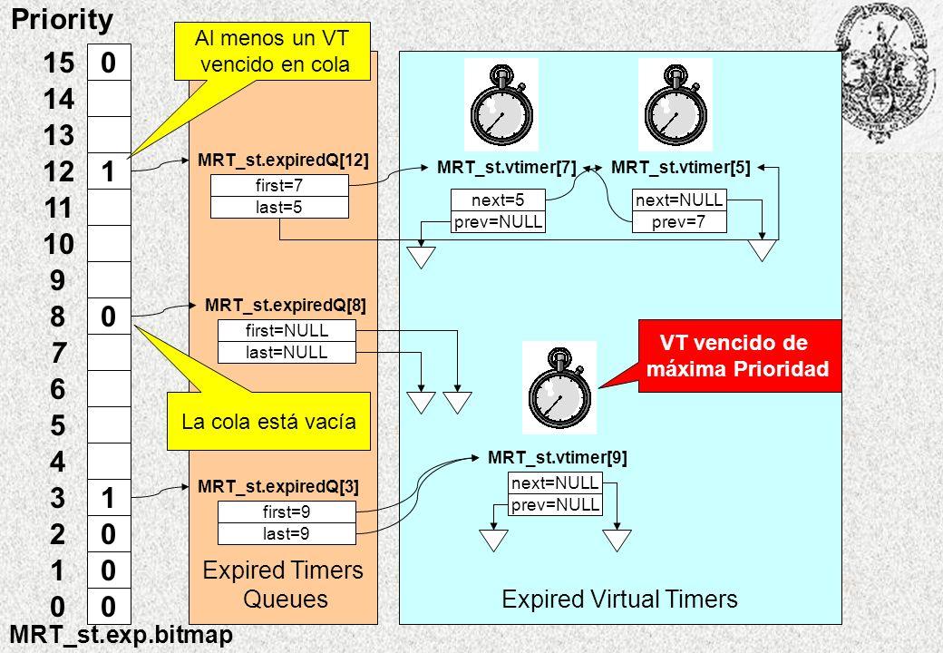 Expired Timers QueuesExpired Virtual Timers 0 1 0 1 0 0 0 15 14 13 12 11 10 9 8 7 6 5 4 3 2 1 0 Priority MRT_st.exp.bitmap Al menos un VT vencido en cola MRT_st.expiredQ[8] MRT_st.expiredQ[3] first=NULL last=NULL first=9 last=9 next=NULL prev=NULL MRT_st.vtimer[9] MRT_st.expiredQ[12] first=7 last=5 next=5 prev=NULL MRT_st.vtimer[7] next=NULL prev=7 MRT_st.vtimer[5] La cola está vacía VT vencido de máxima Prioridad