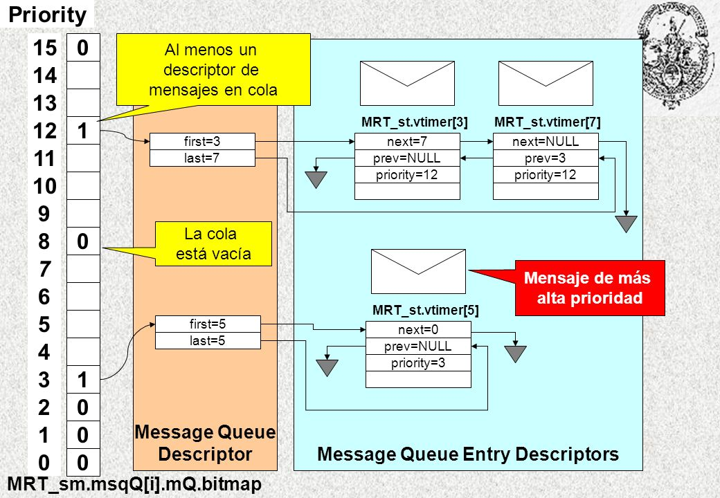Message Queue DescriptorMessage Queue Entry Descriptors first=3 last=7 next=7 prev=NULL MRT_st.vtimer[3] priority=12 next=NULL prev=3 MRT_st.vtimer[7]