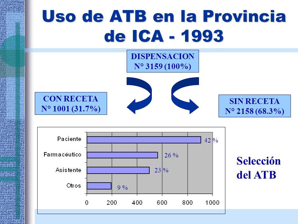 Uso de ATB en la Provincia de ICA - 1993 DISPENSACION N° 3159 (100%) CON RECETA N° 1001 (31.7%) SIN RECETA N° 2158 (68.3%) 42 % 26 % 23 % 9 % Selecció