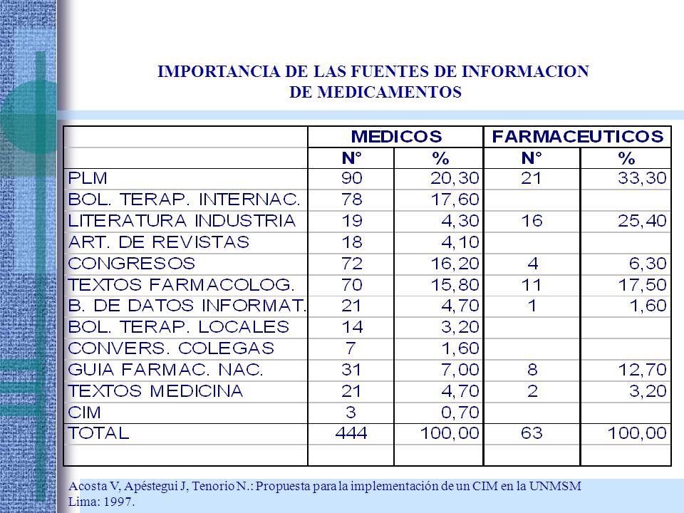Acosta V, Apéstegui J, Tenorio N.: Propuesta para la implementación de un CIM en la UNMSM Lima: 1997. IMPORTANCIA DE LAS FUENTES DE INFORMACION DE MED