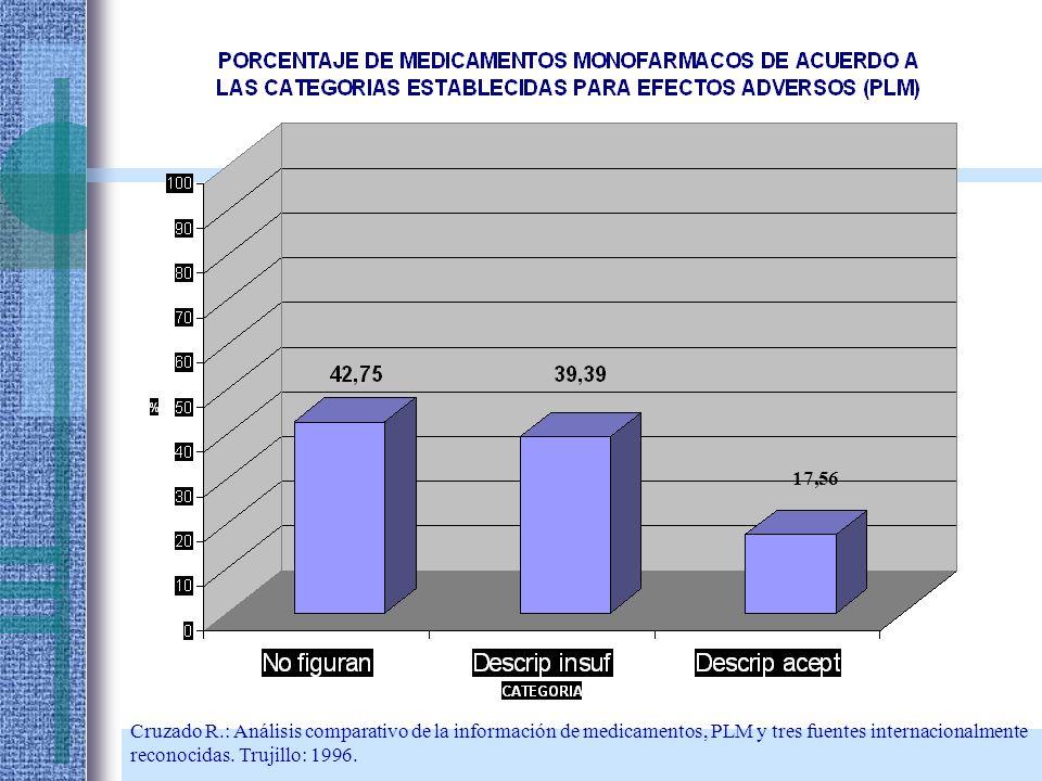 17,56 Cruzado R.: Análisis comparativo de la información de medicamentos, PLM y tres fuentes internacionalmente reconocidas. Trujillo: 1996.
