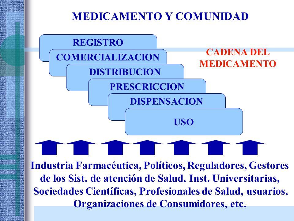 MEDICAMENTO Y COMUNIDAD REGISTRO C COMERCIALIZACION DISTRIBUCION PRESCRICCION DISPENSACION USO CADENA DEL MEDICAMENTO Industria Farmacéutica, Político