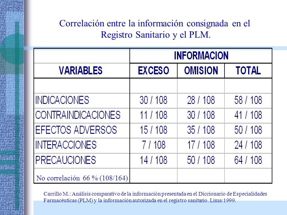 Carrillo M.: Análisis comparativo de la información presentada en el Diccionario de Especialidades Farmacéuticas (PLM) y la información autorizada en
