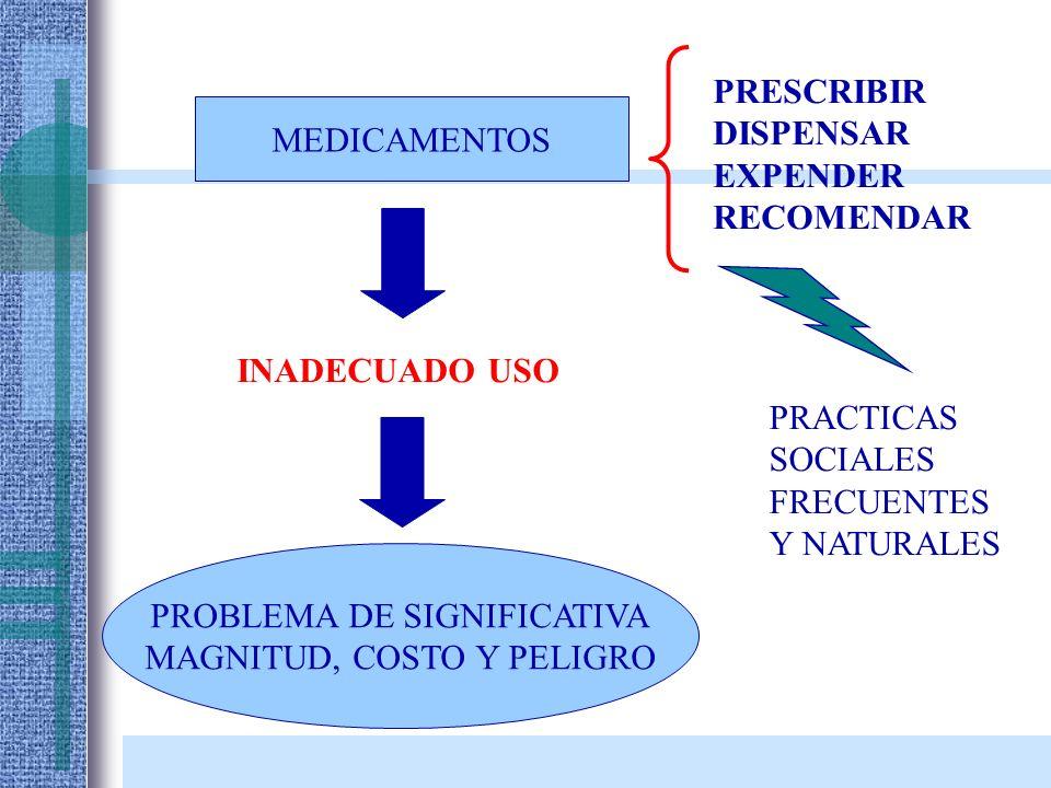 USO IRRACIONAL DE MEDICAMENTOS Factores condicionantes: –Recomendar más medicamentos, nuevos, caros, con mayor margen de utilidad.
