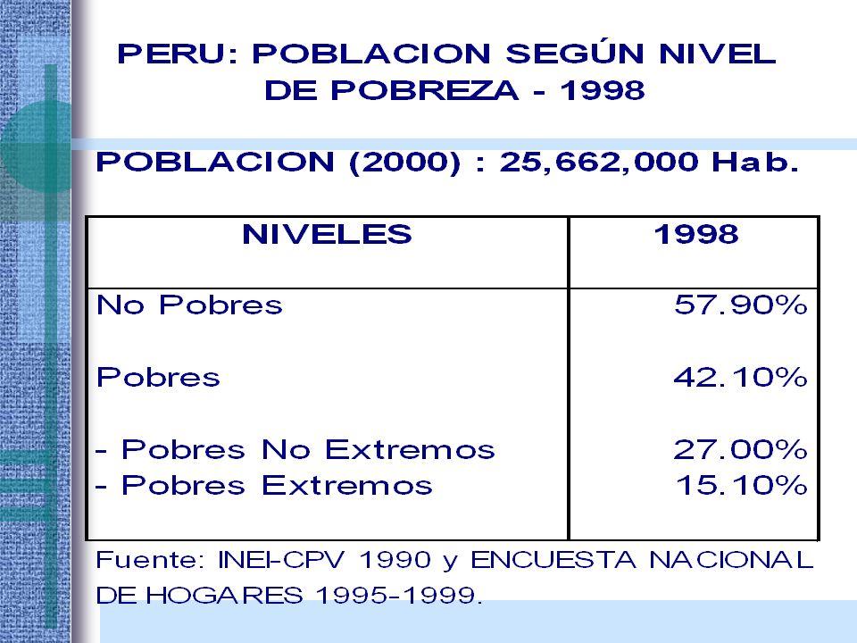 Uso de ATB en la Provincia de ICA - 1993 DISPENSACION N° 3159 (100%) CON RECETA N° 1001 (31.7%) SIN RECETA N° 2158 (68.3%) 42 % 26 % 23 % 9 % Selección del ATB
