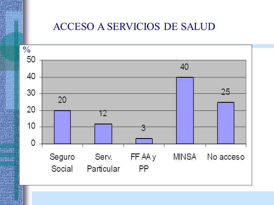 ACCESO A SERVICIOS DE SALUD %