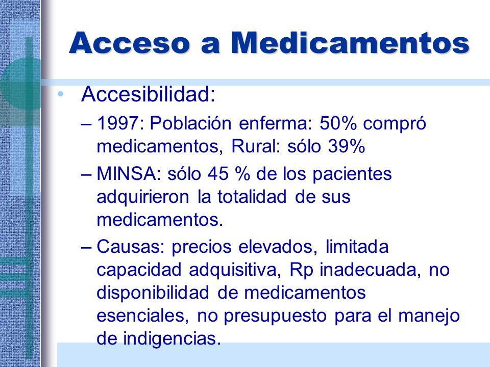 Acceso a Medicamentos Accesibilidad: –1997: Población enferma: 50% compró medicamentos, Rural: sólo 39% –MINSA: sólo 45 % de los pacientes adquirieron