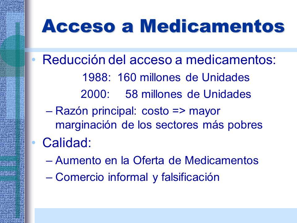 Acceso a Medicamentos Reducción del acceso a medicamentos: 1988: 160 millones de Unidades 2000:58 millones de Unidades –Razón principal: costo => mayo