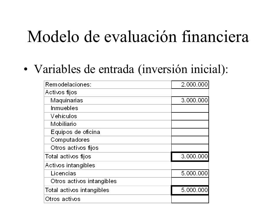 Modelo de evaluación financiera Variables de entrada (inversión inicial):