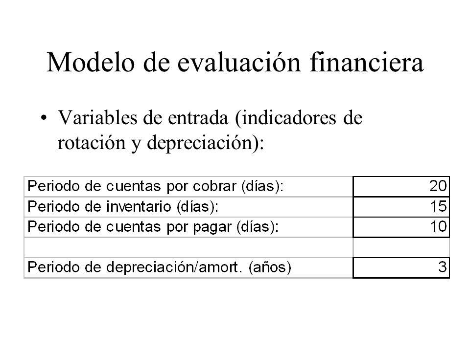 Modelo de evaluación financiera Variables de entrada (indicadores de rotación y depreciación):