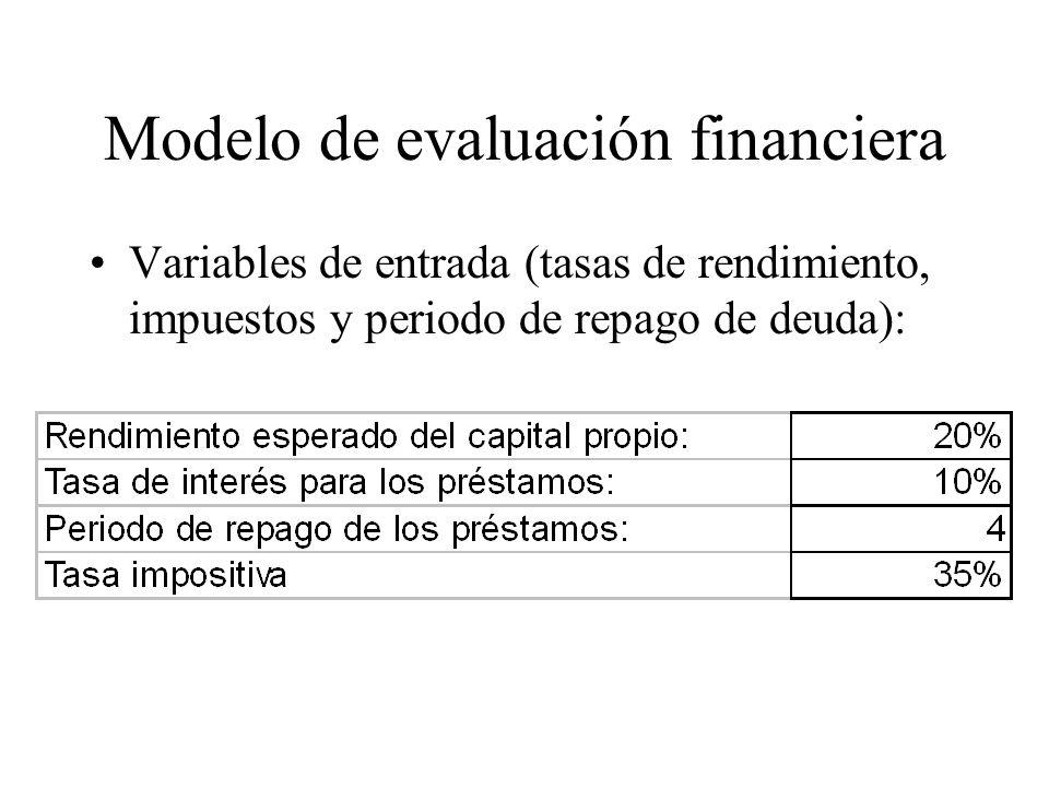 Modelo de evaluación financiera Variables de entrada (tasas de rendimiento, impuestos y periodo de repago de deuda):