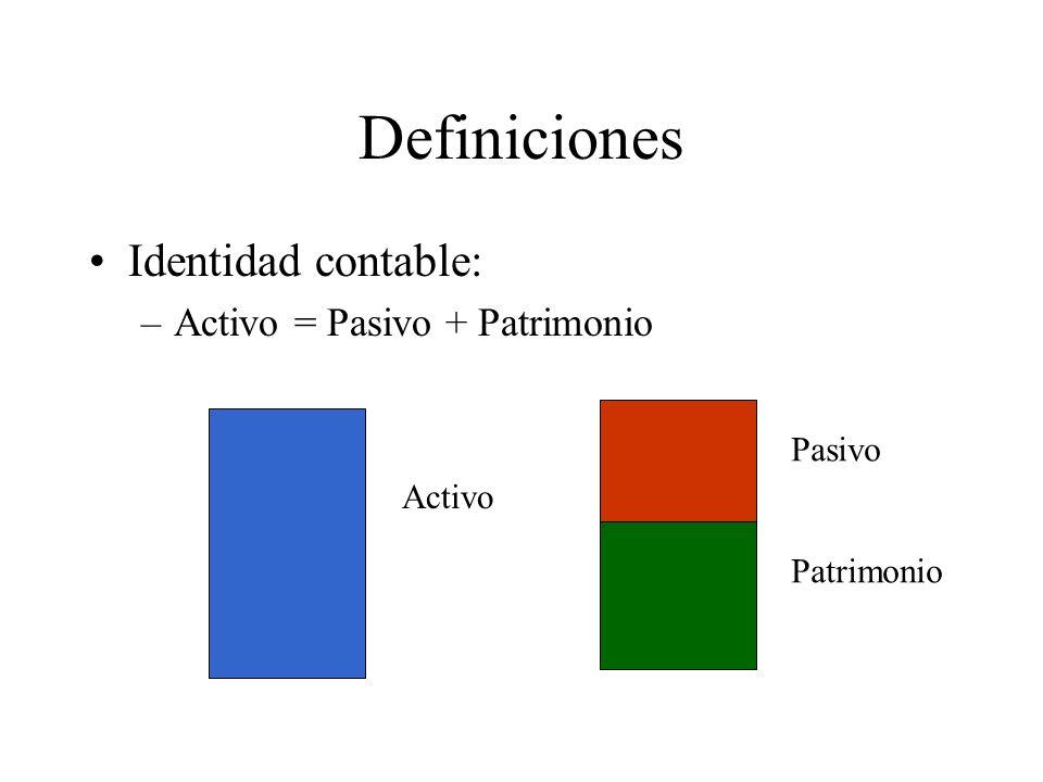 Definiciones Identidad contable: –Activo = Pasivo + Patrimonio Activo Pasivo Patrimonio