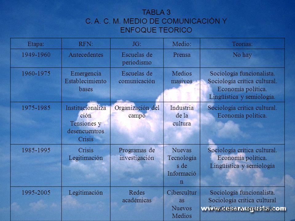 TABLA 3 C. A. C. M. MEDIO DE COMUNICACIÓN Y ENFOQUE TEORICO Etapa:RFN:JG:Medio:Teorías: 1949-1960AntecedentesEscuelas de periodismo PrensaNo hay 1960-
