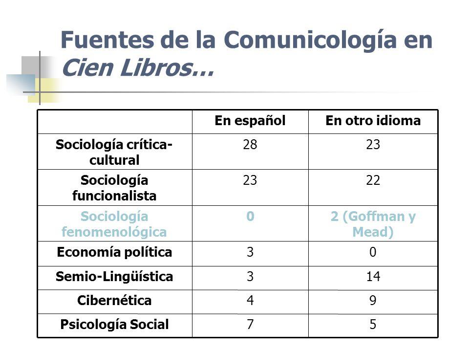 Fuentes de la Comunicología en Cien Libros… 57Psicología Social 94Cibernética 143Semio-Lingüística 03Economía política 2 (Goffman y Mead) 0Sociología