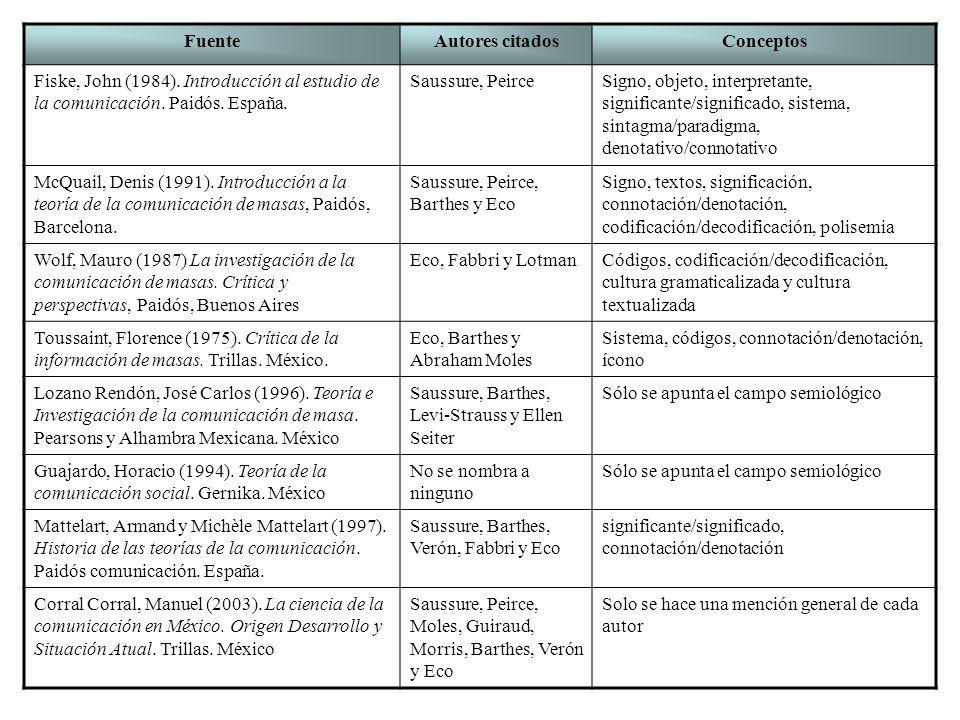 FuenteAutores citadosConceptos Fiske, John (1984). Introducción al estudio de la comunicación. Paidós. España. Saussure, Peirce Signo, objeto, interpr