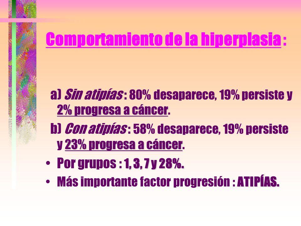 Comportamiento de la hiperplasia : 2% progresa a cáncer a) Sin atipías : 80% desaparece, 19% persiste y 2% progresa a cáncer. 23% progresa a cáncer b)