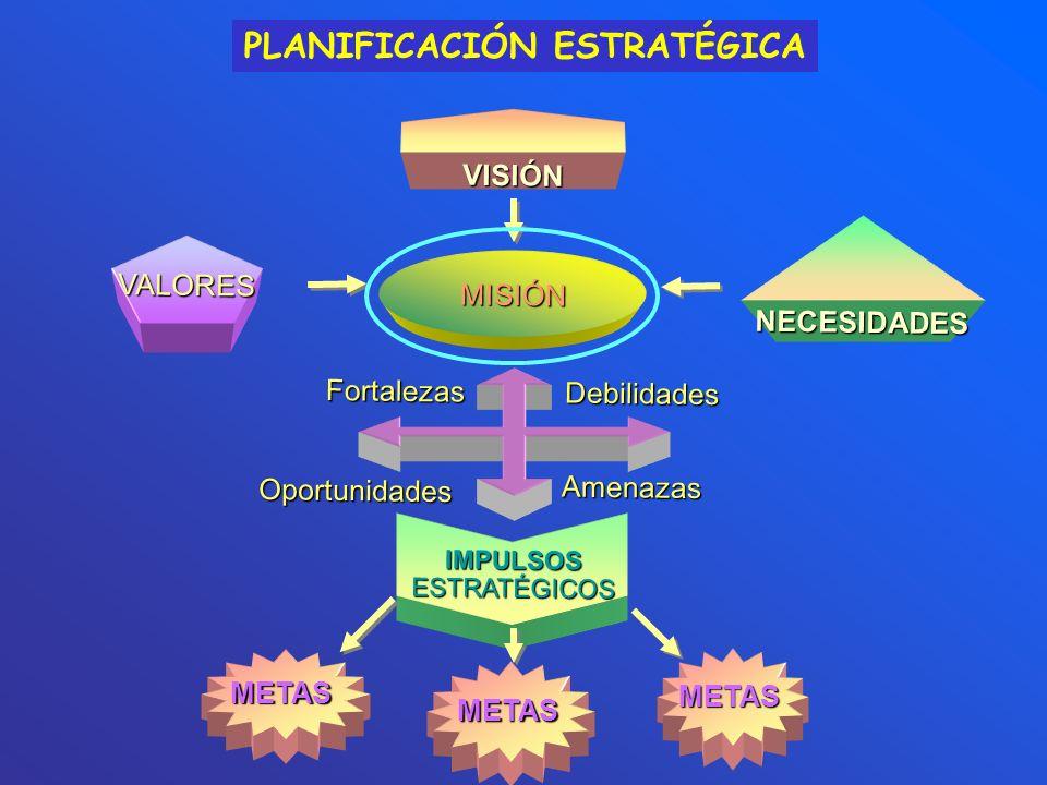 PLANIFICACIÓN ESTRATÉGICAFortalezasOportunidades Debilidades Amenazas IMPULSOS ESTRATÉGICOS METAS METAS METAS MISIÓN VISIÓN VALORES NECESIDADES
