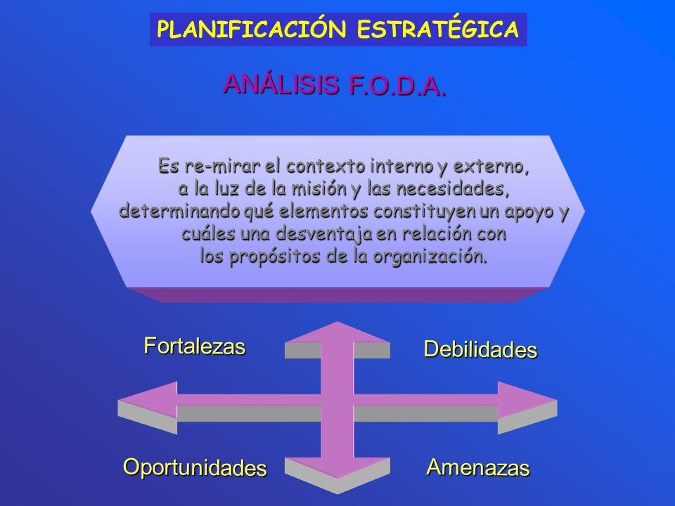 ANÁLISIS F.O.D.A. Es re-mirar el contexto interno y externo, a la luz de la misión y las necesidades, determinando qué elementos constituyen un apoyo
