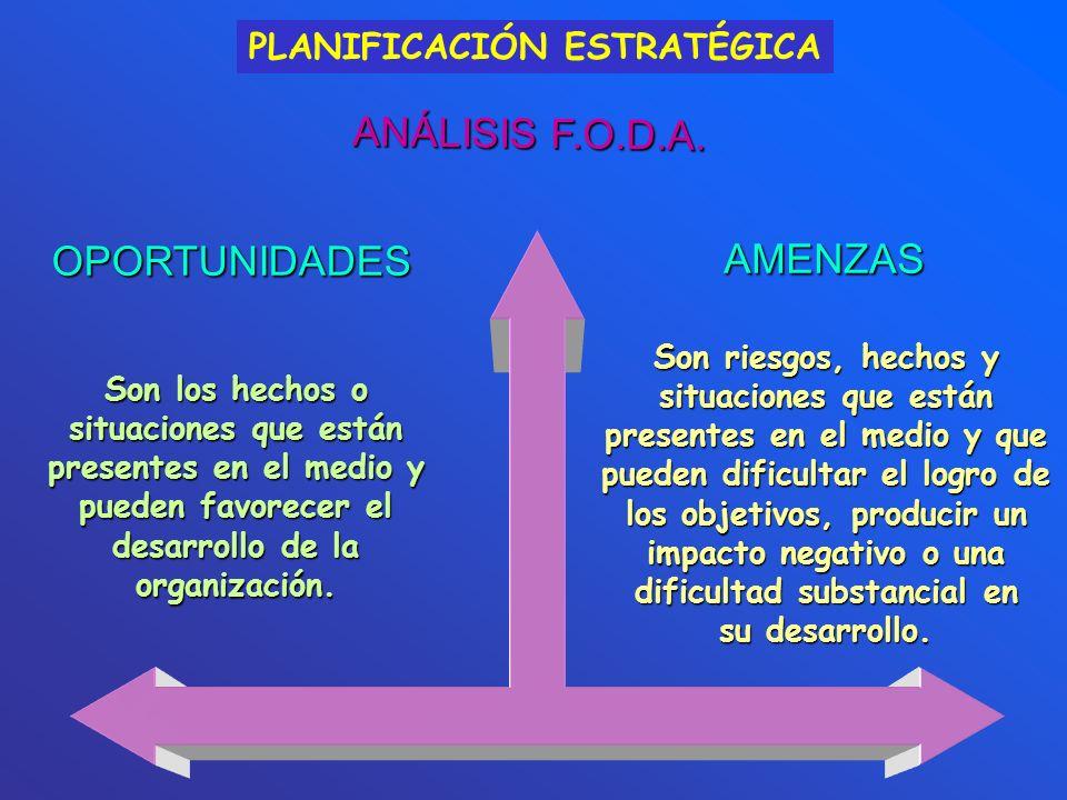 PLANIFICACIÓN ESTRATÉGICA Son los hechos o situaciones que están presentes en el medio y pueden favorecer el desarrollo de la organización. OPORTUNIDA
