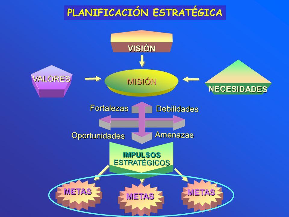 PLANIFICACIÓN ESTRATÉGICA METAS METAS METAS VISIÓN MISIÓN VALORES Fortalezas Oportunidades Debilidades Amenazas IMPULSOS ESTRATÉGICOS NECESIDADES