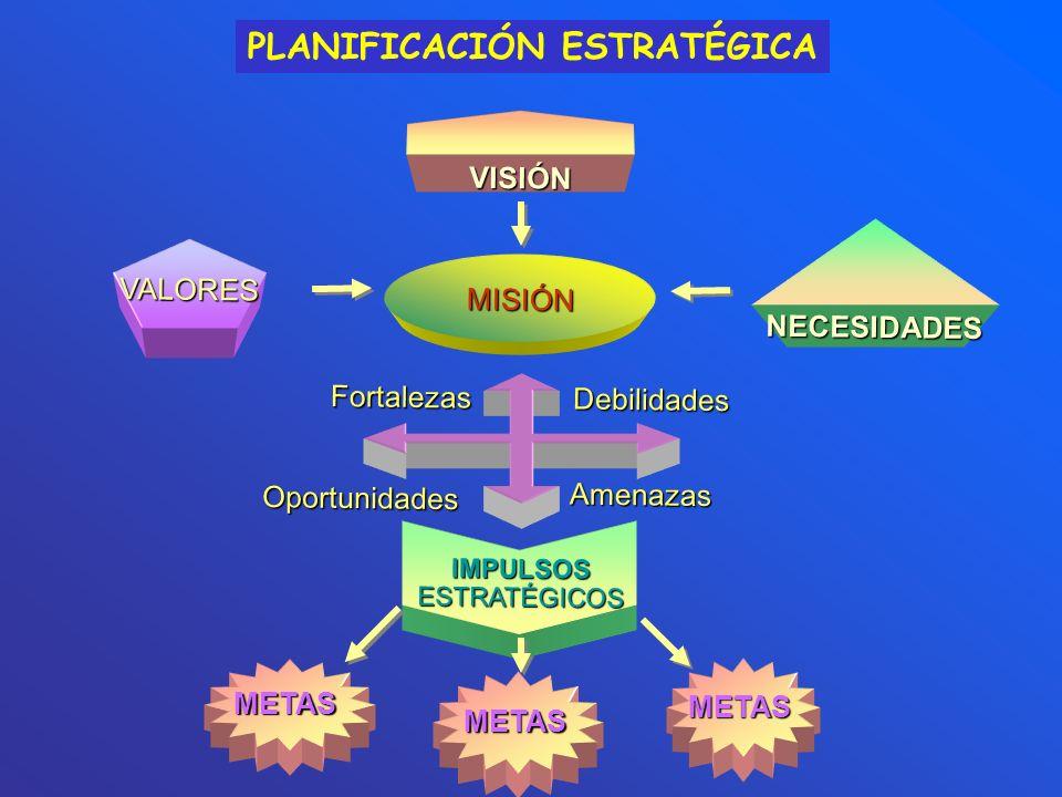 VISIÓN VALORES FortalezasOportunidades Debilidades Amenazas IMPULSOS ESTRATÉGICOS METAS METAS METAS MISIÓN NECESIDADES