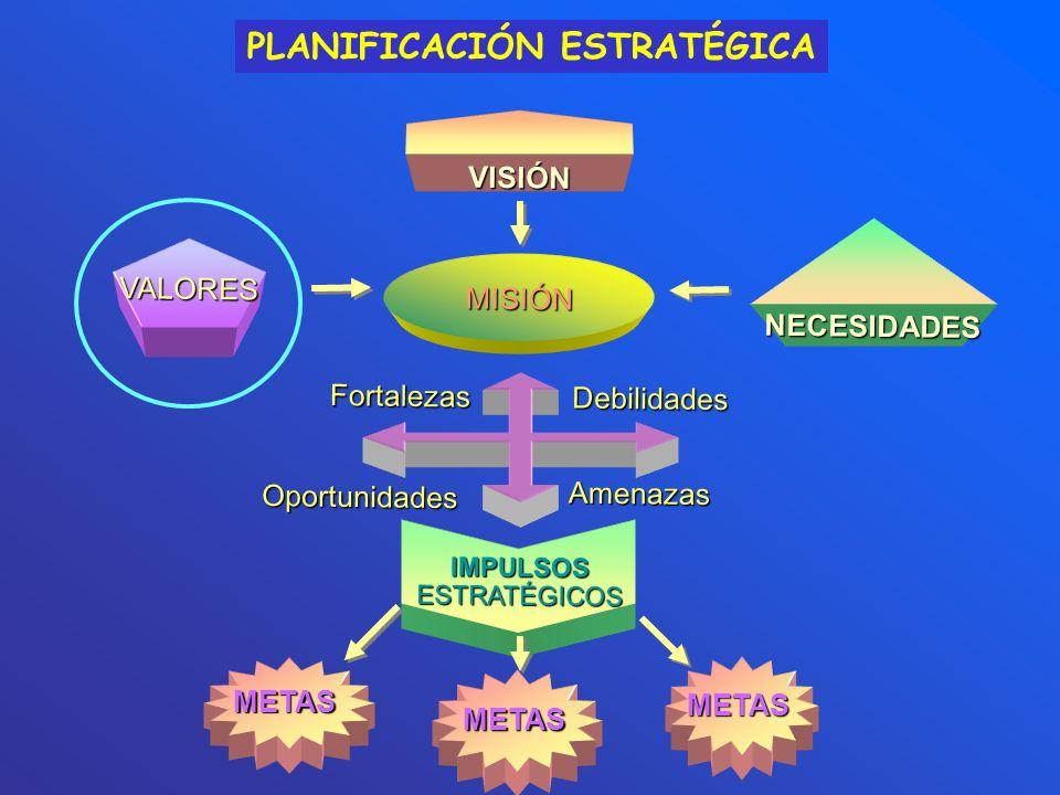 PLANIFICACIÓN ESTRATÉGICA VALORES VISIÓN MISIÓN Fortalezas Oportunidades Debilidades Amenazas IMPULSOS ESTRATÉGICOS METAS METAS METAS NECESIDADES