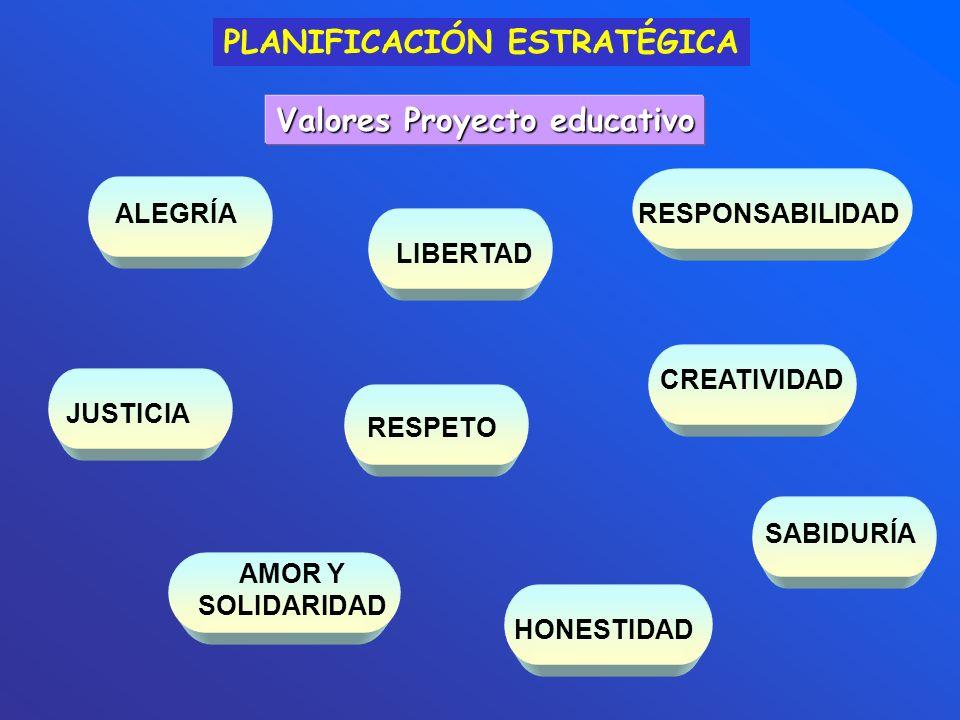 PLANIFICACIÓN ESTRATÉGICA ALEGRÍA JUSTICIA AMOR Y SOLIDARIDAD RESPETO CREATIVIDAD RESPONSABILIDADLIBERTADHONESTIDAD SABIDURÍA Valores Proyecto educati
