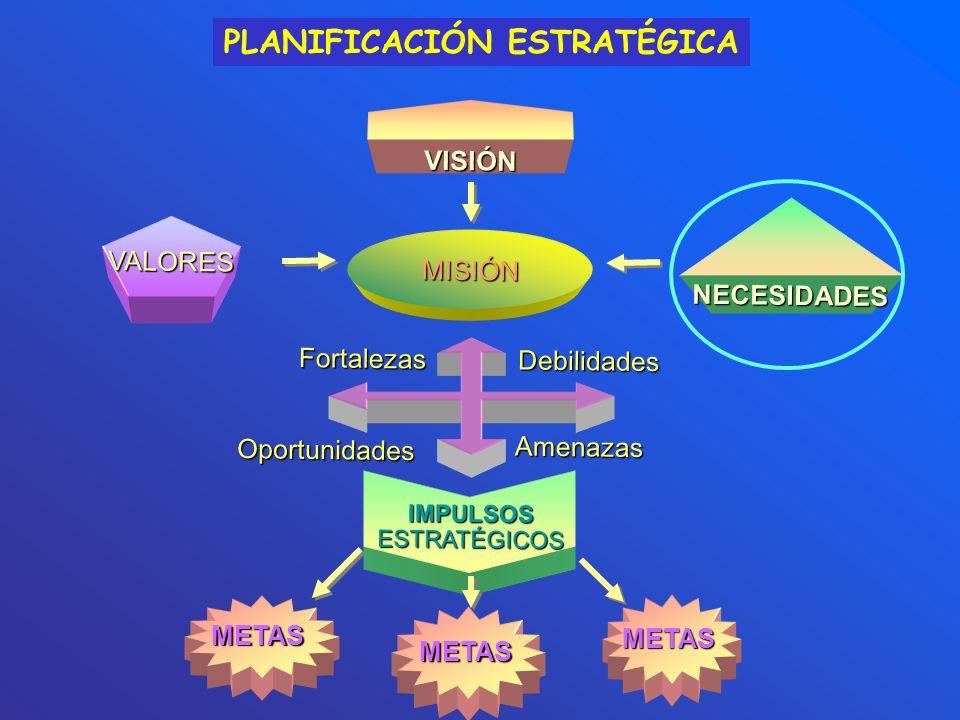PLANIFICACIÓN ESTRATÉGICA VISIÓN MISIÓN VALORES Fortalezas Oportunidades Debilidades Amenazas IMPULSOS ESTRATÉGICOS METAS METAS METAS NECESIDADES