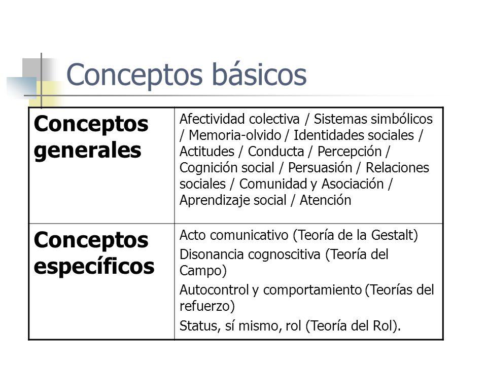 Conceptos básicos Conceptos generales Afectividad colectiva / Sistemas simbólicos / Memoria-olvido / Identidades sociales / Actitudes / Conducta / Per
