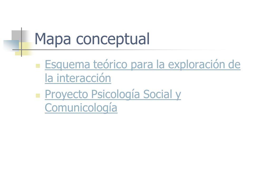 Mapa conceptual Esquema teórico para la exploración de la interacción Esquema teórico para la exploración de la interacción Proyecto Psicología Social