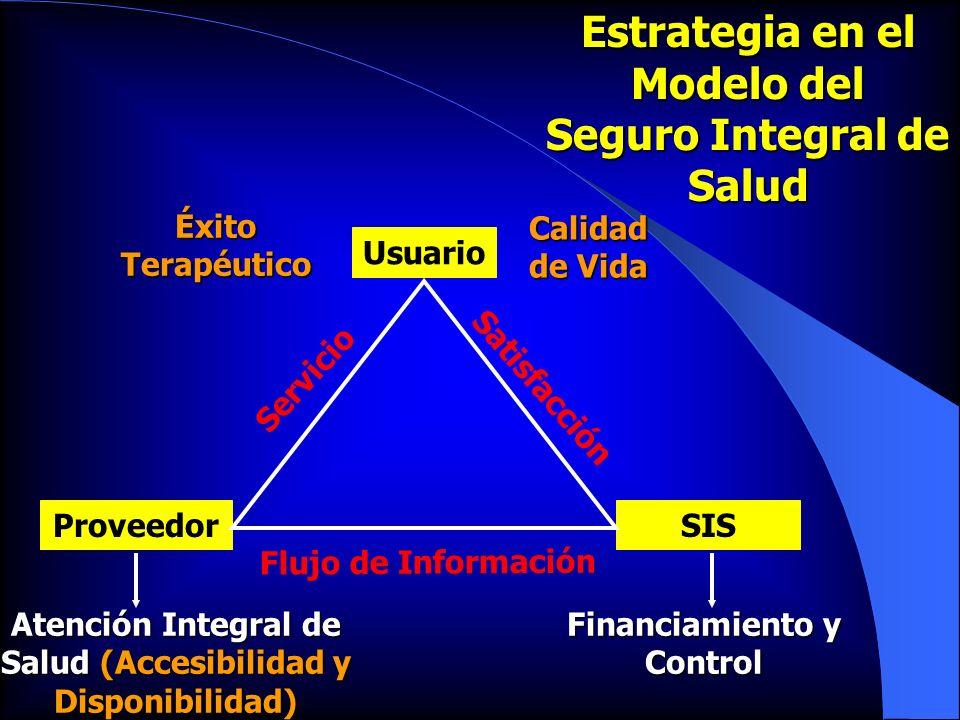 ProveedorSIS Usuario Atención Integral de Salud (Accesibilidad y Disponibilidad Atención Integral de Salud (Accesibilidad y Disponibilidad) Financiami