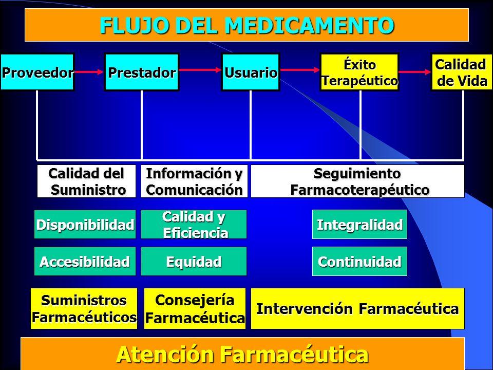 Calidad del Suministro Suministro Disponibilidad Accesibilidad SuministrosFarmacéuticos Atención Farmacéutica Información y Comunicación Consejería Fa