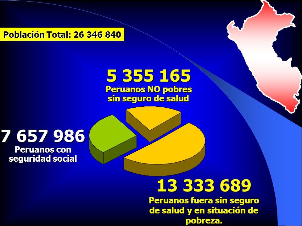 13 333 689 Peruanos fuera sin seguro de salud y en situación de pobreza. 5 355 165 Peruanos NO pobres sin seguro de salud 7 657 986 Peruanos con segur