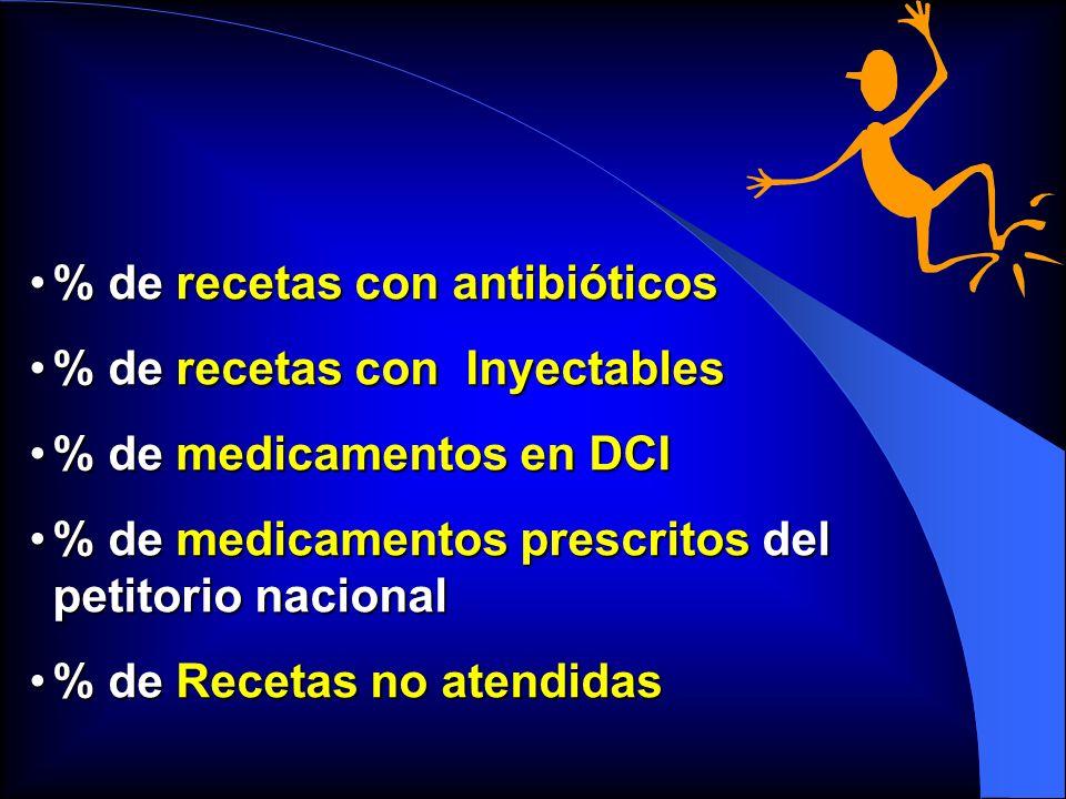 % de recetas con antibióticos% de recetas con antibióticos % de recetas con Inyectables% de recetas con Inyectables % de medicamentos en DCI% de medic