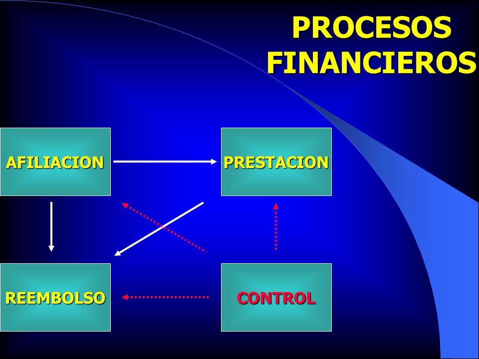 PROCESOSFINANCIEROS AFILIACION REEMBOLSO PRESTACION CONTROL