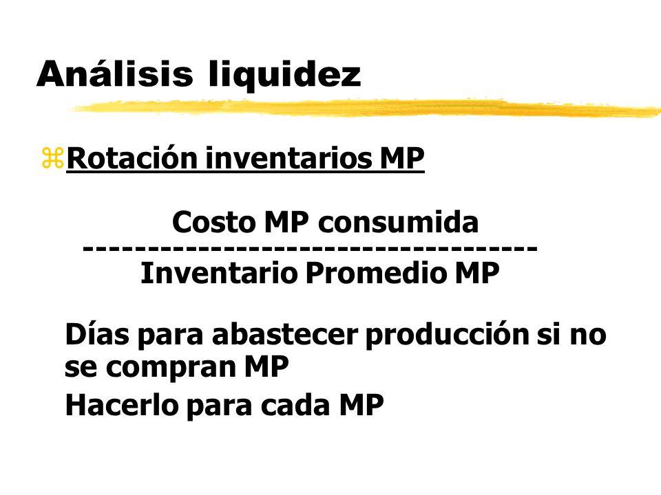 Análisis liquidez zRotación inventarios MP Costo MP consumida ------------------------------------ Inventario Promedio MP Días para abastecer producci