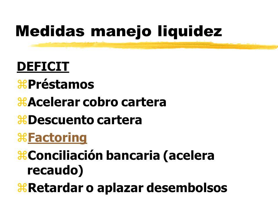 Medidas manejo liquidez DEFICIT zPréstamos zAcelerar cobro cartera zDescuento cartera zFactoringFactoring zConciliación bancaria (acelera recaudo) zRe