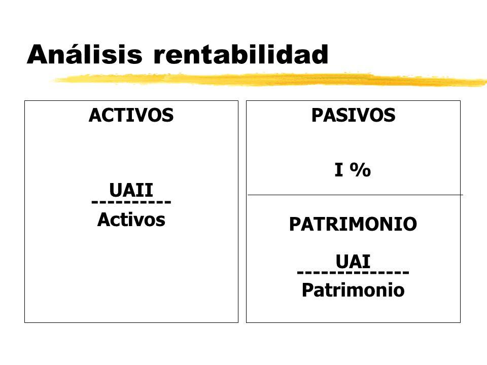 Análisis rentabilidad ACTIVOS UAII ---------- Activos PASIVOS I % PATRIMONIO UAI -------------- Patrimonio