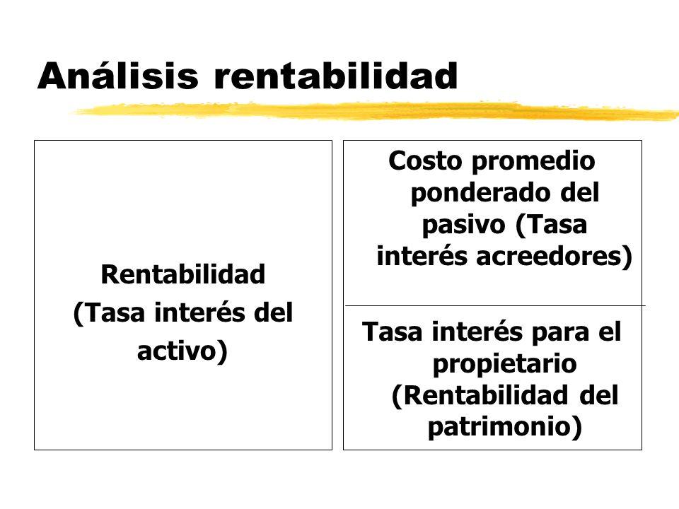 Análisis rentabilidad Rentabilidad (Tasa interés del activo) Costo promedio ponderado del pasivo (Tasa interés acreedores) Tasa interés para el propie