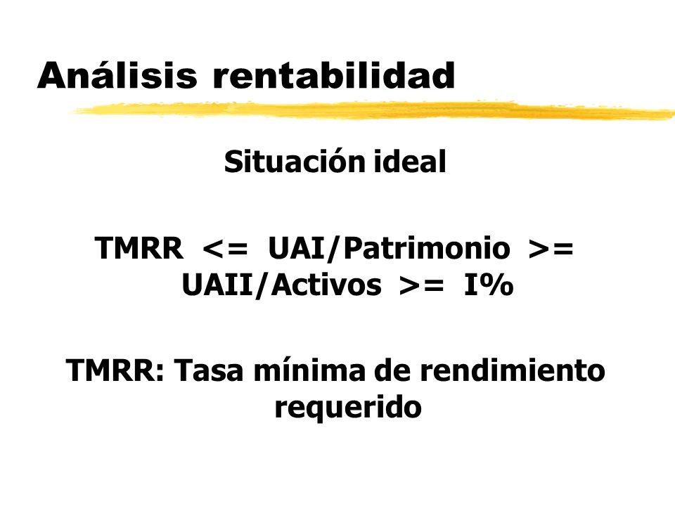 Análisis rentabilidad Situación ideal TMRR = UAII/Activos >= I% TMRR: Tasa mínima de rendimiento requerido