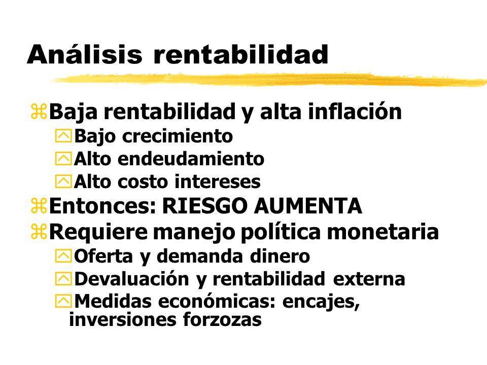 Análisis rentabilidad zBaja rentabilidad y alta inflación yBajo crecimiento yAlto endeudamiento yAlto costo intereses zEntonces: RIESGO AUMENTA zRequi