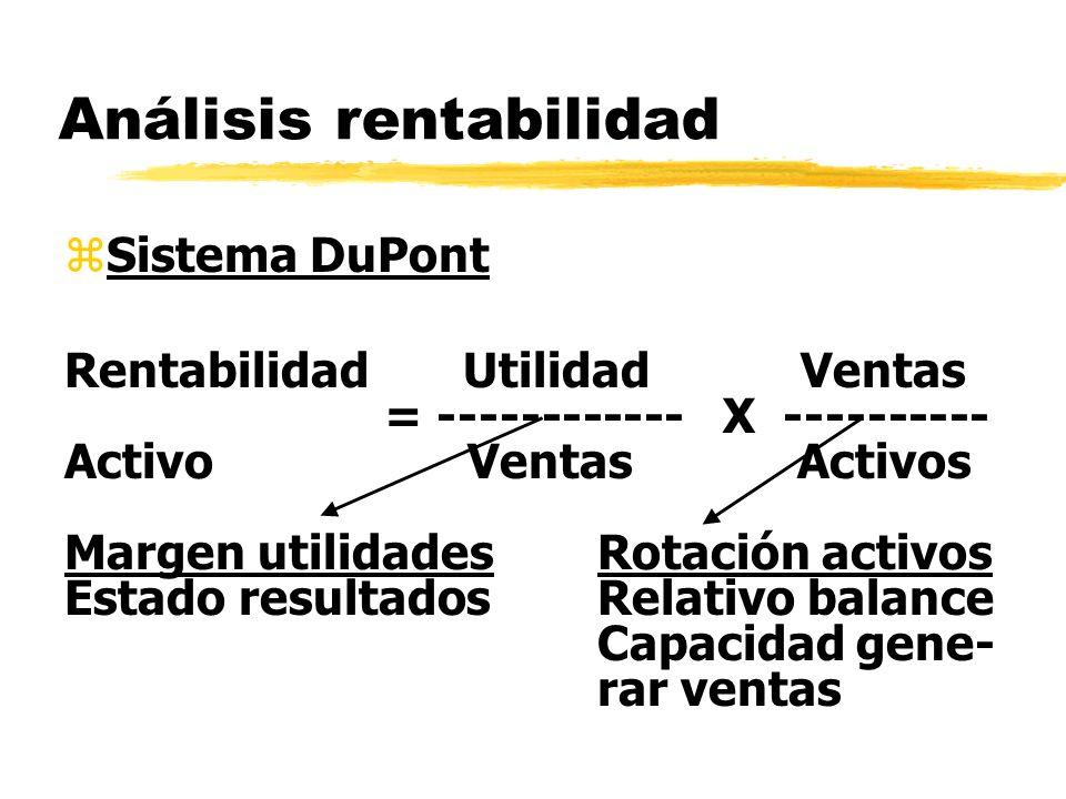 Análisis rentabilidad zSistema DuPont Rentabilidad Utilidad Ventas = ------------ X ---------- Activo Ventas Activos Margen utilidadesRotación activos