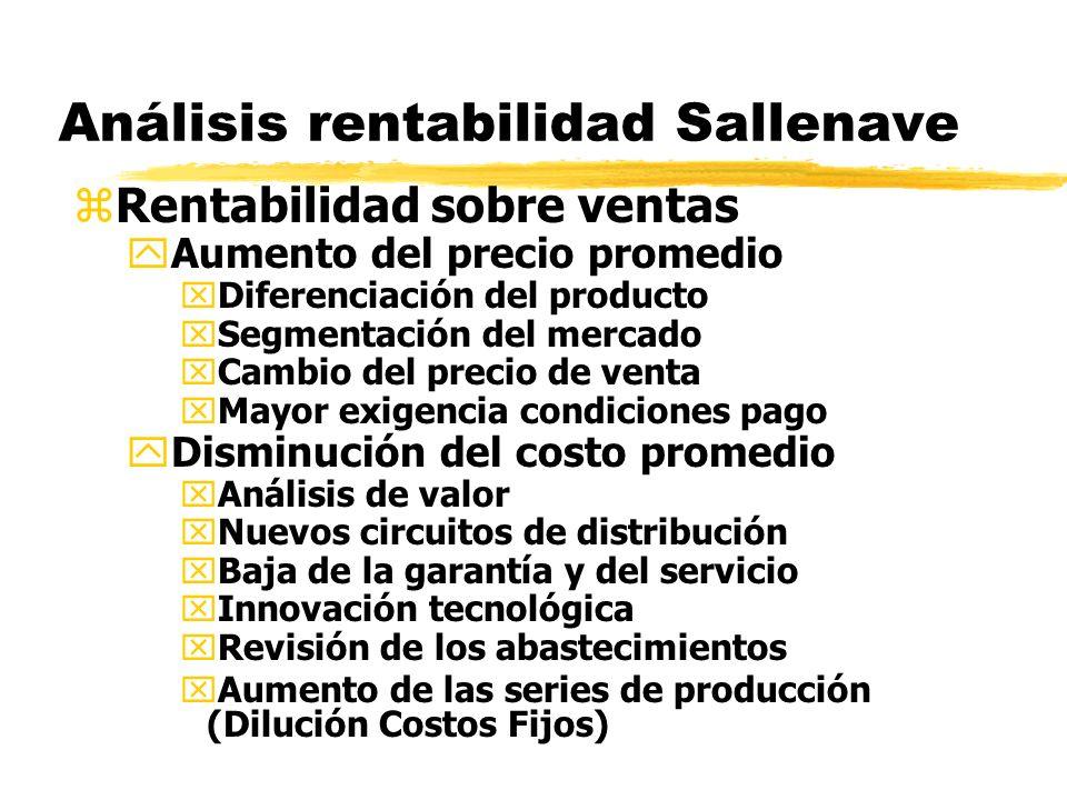 Análisis rentabilidad Sallenave zRentabilidad sobre ventas yAumento del precio promedio xDiferenciación del producto xSegmentación del mercado xCambio