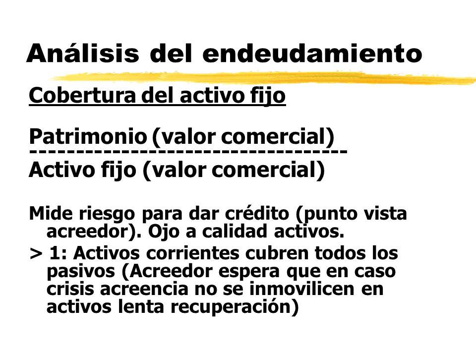 Análisis del endeudamiento Cobertura del activo fijo Patrimonio (valor comercial) ----------------------------------- Activo fijo (valor comercial) Mi