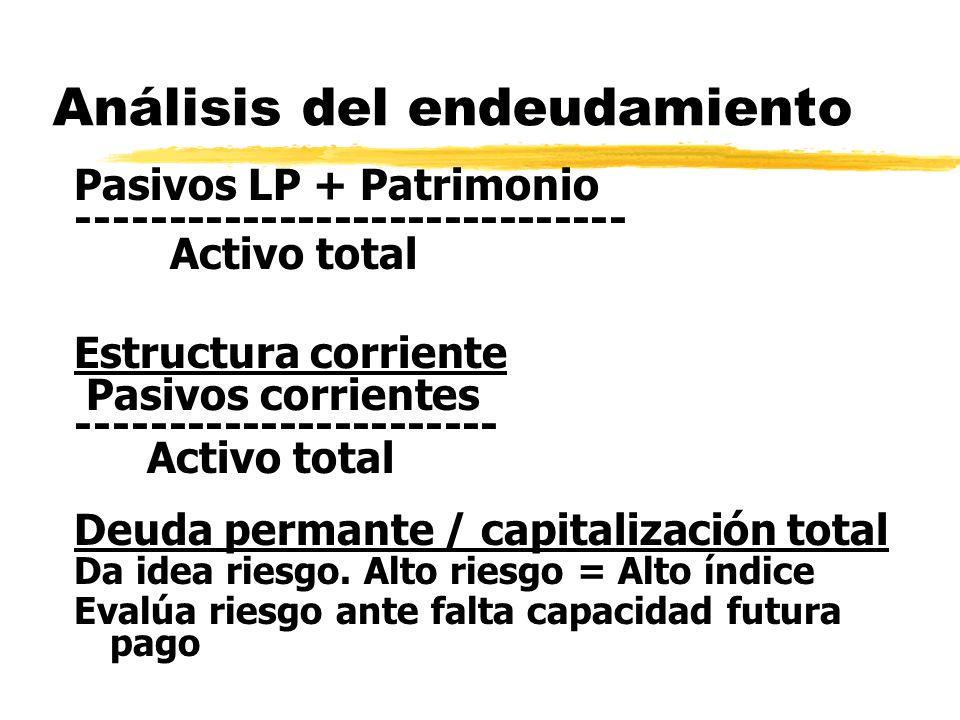 Análisis del endeudamiento Pasivos LP + Patrimonio ------------------------------ Activo total Estructura corriente Pasivos corrientes ---------------