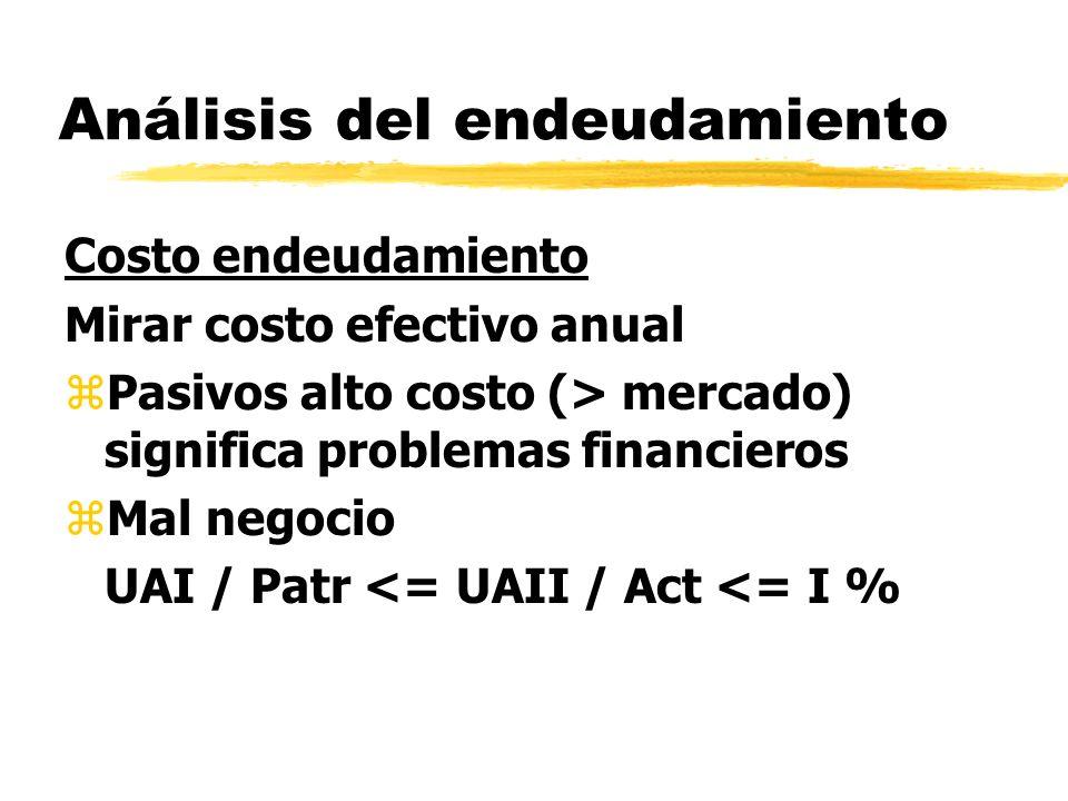 Análisis del endeudamiento Costo endeudamiento Mirar costo efectivo anual zPasivos alto costo (> mercado) significa problemas financieros zMal negocio
