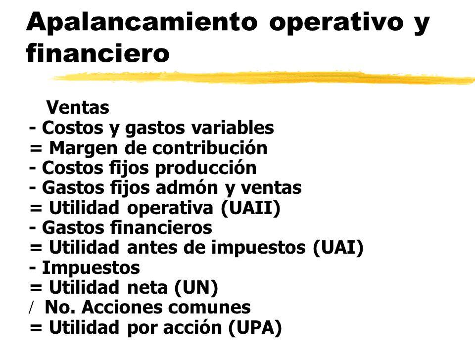 Apalancamiento operativo y financiero Ventas - Costos y gastos variables = Margen de contribución - Costos fijos producción - Gastos fijos admón y ven