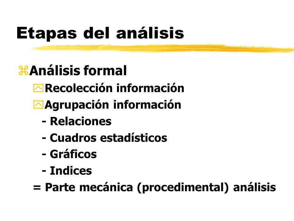 zAnálisis formal yRecolección información yAgrupación información - Relaciones - Cuadros estadísticos - Gráficos - Indices = Parte mecánica (procedime